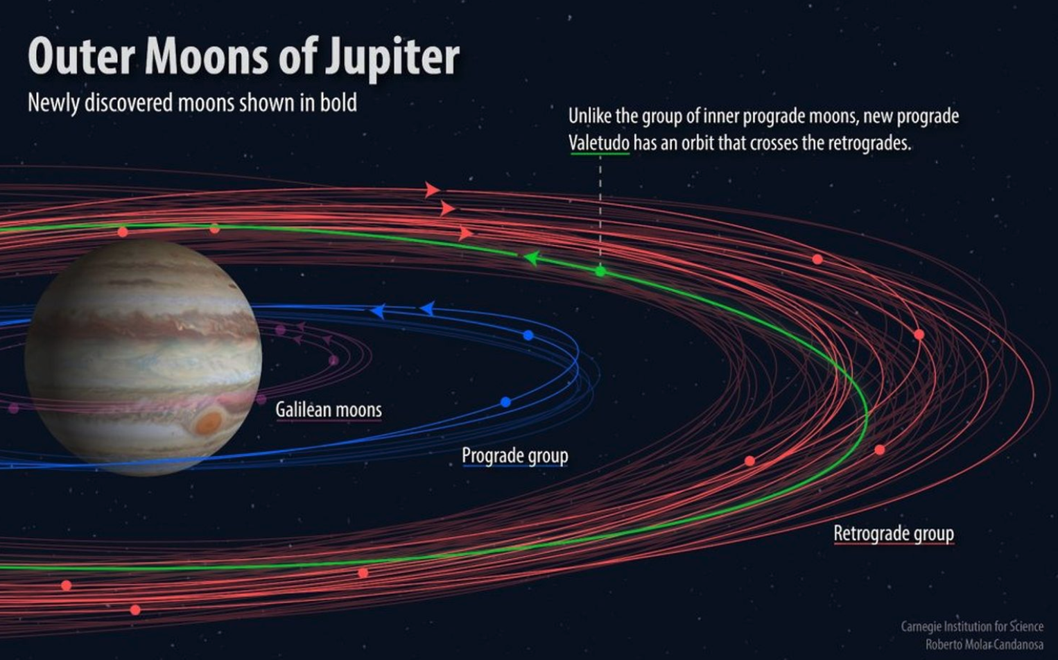 Astronomers discover 12 more moons of Jupiter, including an oddity